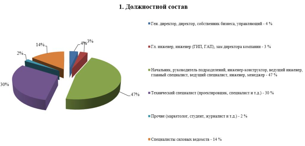 cb-2016-dolznostnoi-sostav