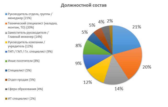 Диаграмма должностного состава выставки-форума ЦБ 2019