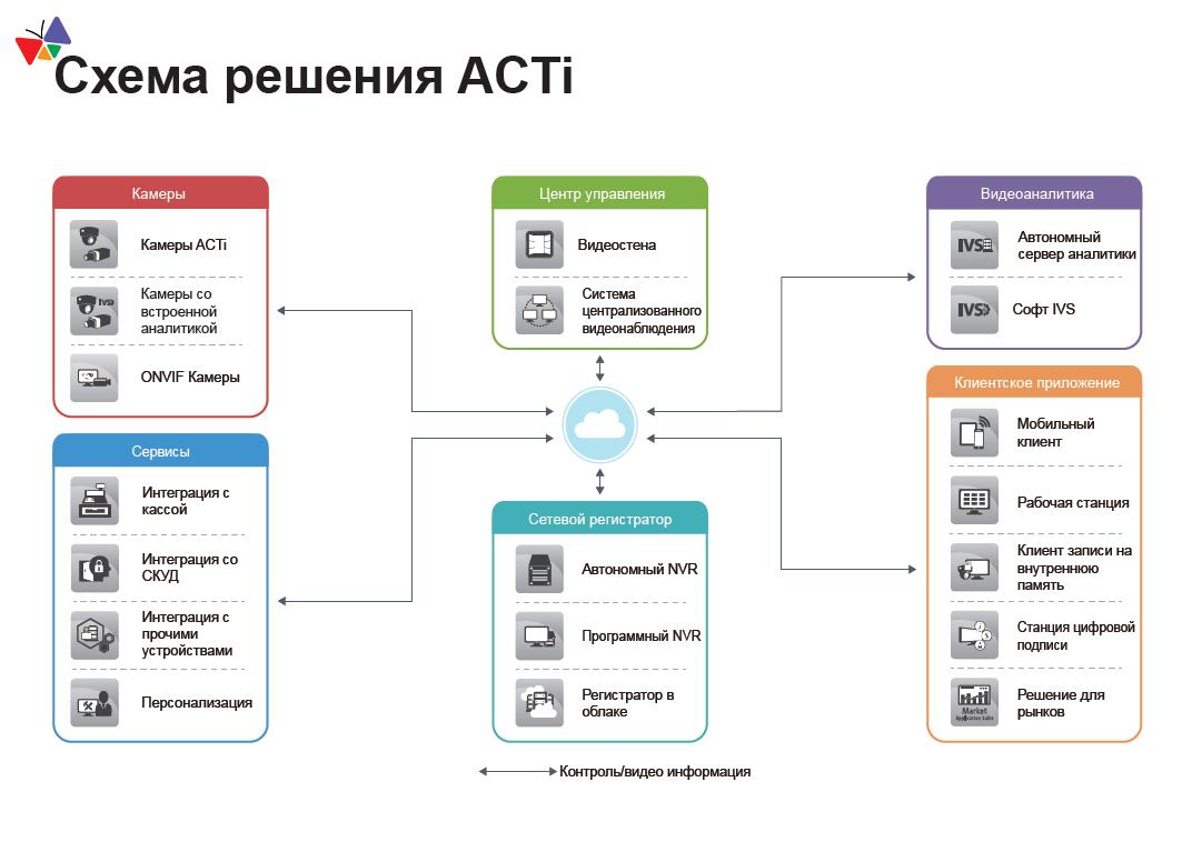 shema-razmescheniya-acti